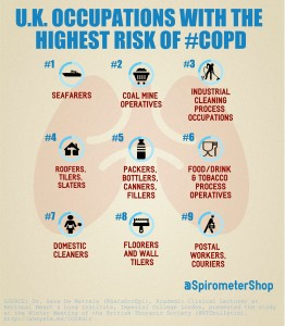 Working on the seas carries the highest risk for developing COPD. (Infographic by SpirometerShop.com based on Dr. Sara de Matteis' presentation at the British Thoracic Society Winter meeting on Dec. 2, 2015.)